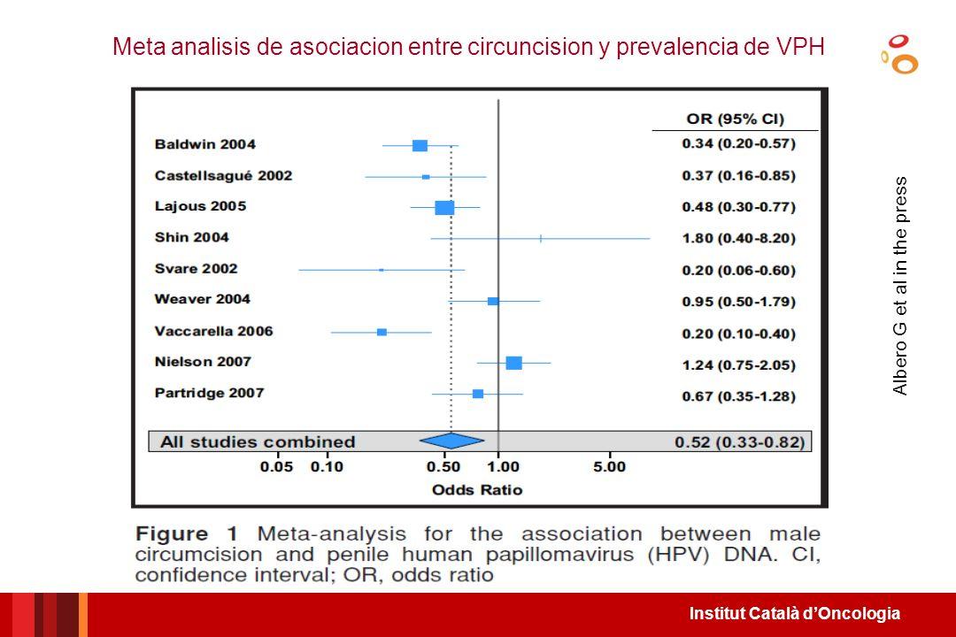 Institut Català dOncologia 5.5 % 19.6 % 0 5 10 15 20 25 circuncidados (n=292) No circuncidados (n=847) % + VPH PENE OR=0.37 (0.16-0.85) PREVALENCIA DE