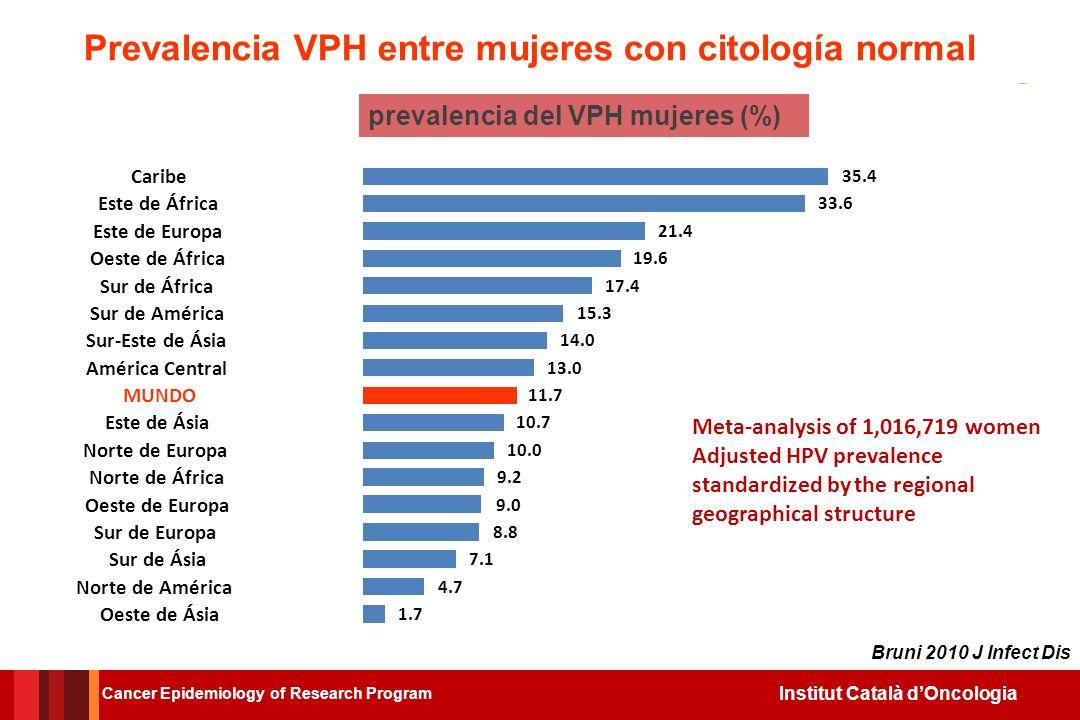 Institut Català dOncologia El comportamiento sexual como factor de riesgo para la transmisión del VPH Cancer Epidemiology of Research Program