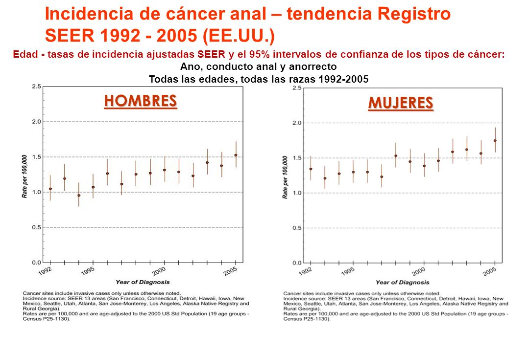 VPH y Cáncer Anal WHO/ICO Information Centre on HPV and Cervical Cancer www.who.int/hpvcentre Rectal mucosa Columnas de Morgagni Dentate (pectinate) l