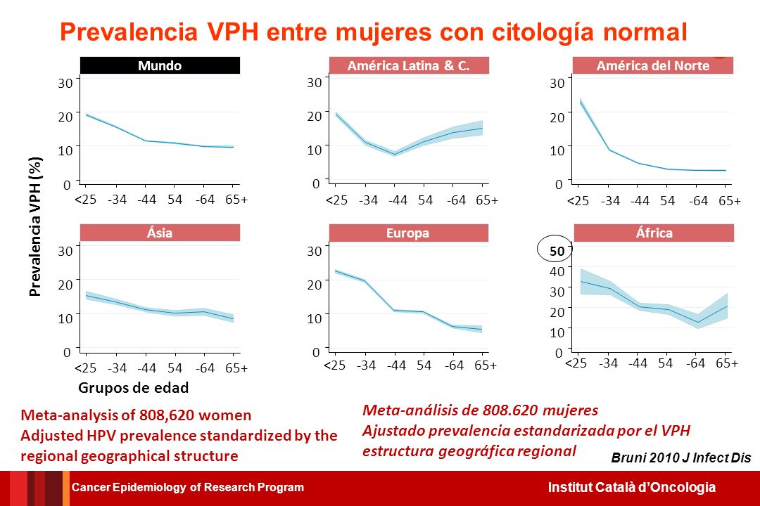 Institut Català dOncologia Meta-analysis of 808,620 women Adjusted HPV prevalence standardized by the regional geographical structure Grupos de edad 0 10 20 30 Mundo <25-34-4454-6465+ América Latina & C.