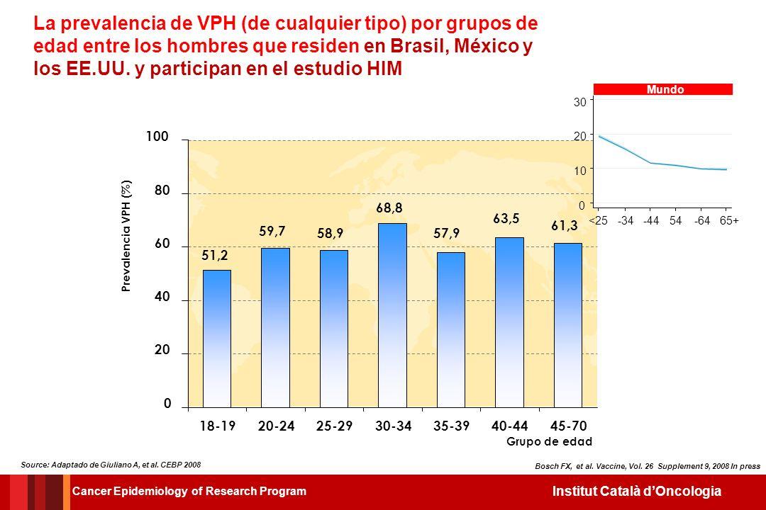 Institut Català dOncologia El papel central de la conducta sexual en ambos sexos La pareja masculina y el riesgo de transmisión del VPH Cancer Epidemi