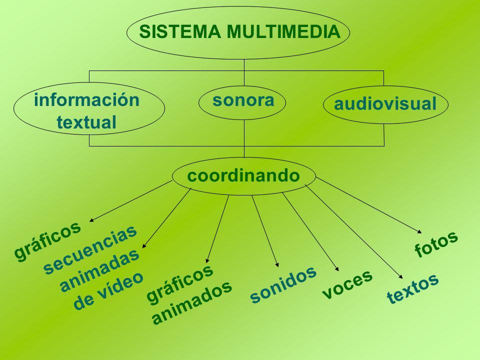 SISTEMA MULTIMEDIA sonorainformación textual coordinando fotos gráficos animados secuencias animadas de vídeo voces sonidos textos audiovisual