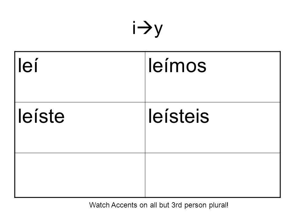 i y leíleímos leísteleísteis Watch Accents on all but 3rd person plural!