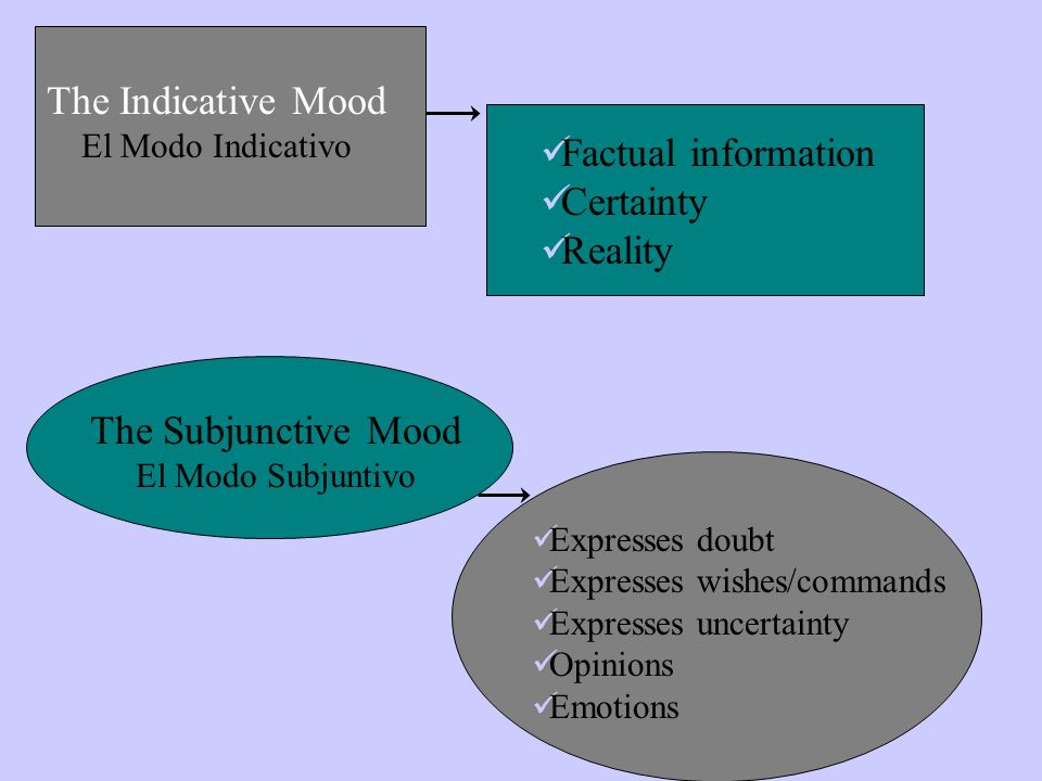 The Indicative Mood El Modo Indicativo Factual information Certainty Reality The Subjunctive Mood El Modo Subjuntivo Expresses doubt Expresses wishes/commands Expresses uncertainty Opinions Emotions