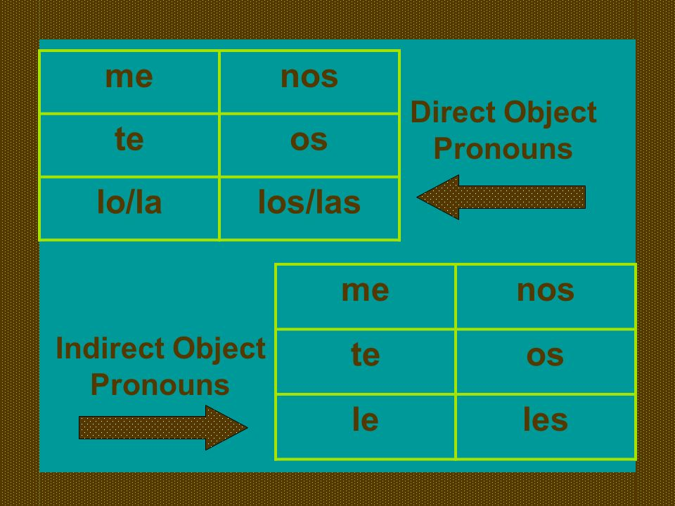 menos teos lo/lalos/las menos teos leles Direct Object Pronouns Indirect Object Pronouns