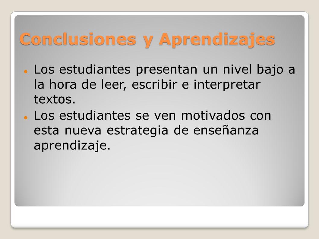 Conclusiones y Aprendizajes Los estudiantes presentan un nivel bajo a la hora de leer, escribir e interpretar textos. Los estudiantes se ven motivados