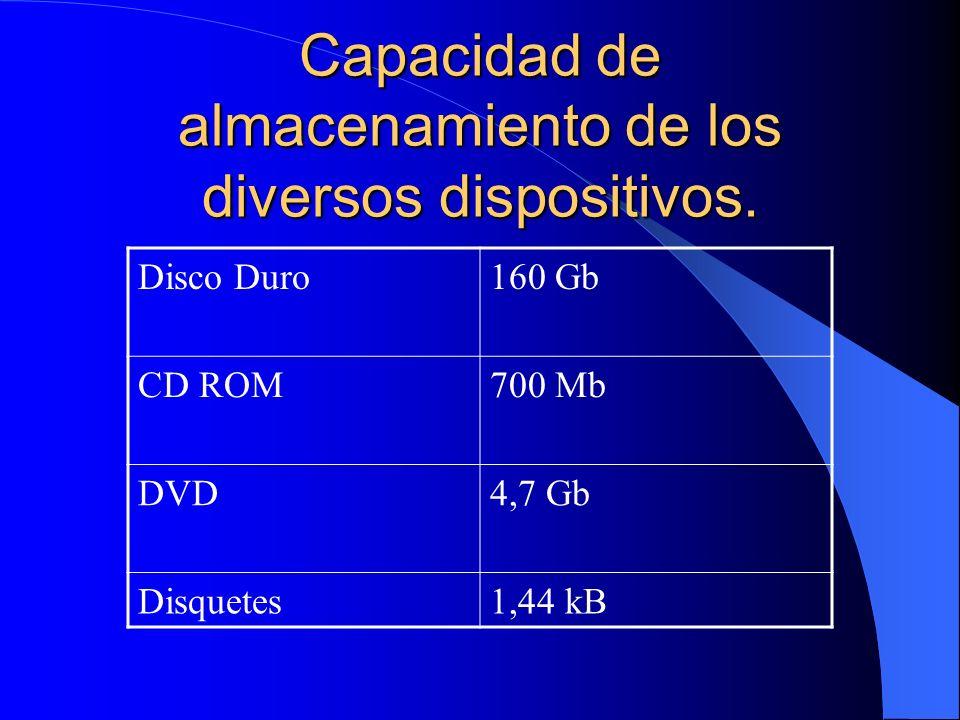 Capacidad de almacenamiento de los diversos dispositivos. Disco Duro160 Gb CD ROM700 Mb DVD4,7 Gb Disquetes1,44 kB