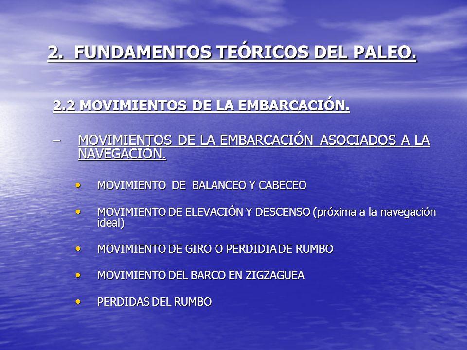 2. FUNDAMENTOS TEÓRICOS DEL PALEO. 2.2 MOVIMIENTOS DE LA EMBARCACIÓN. –MOVIMIENTOS DE LA EMBARCACIÓN ASOCIADOS A LA NAVEGACIÓN. MOVIMIENTO DE BALANCEO