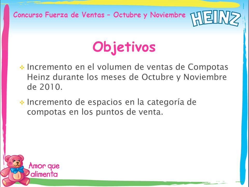 Concurso Fuerza de Ventas – Octubre y Noviembre Objetivos Incremento en el volumen de ventas de Compotas Heinz durante los meses de Octubre y Noviembr
