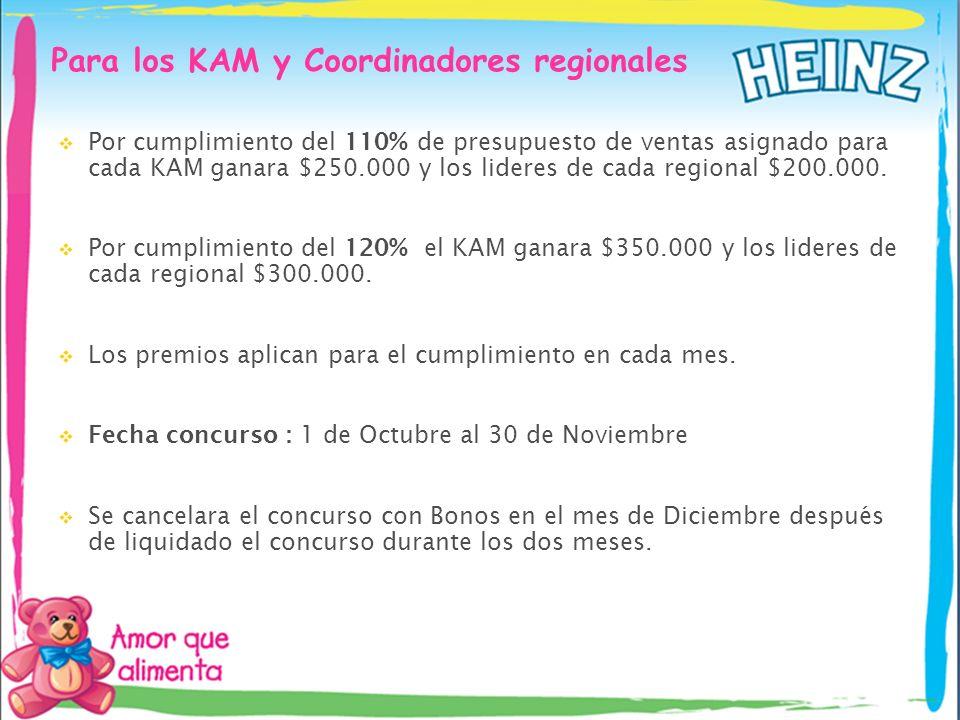 Para los KAM y Coordinadores regionales Por cumplimiento del 110% de presupuesto de ventas asignado para cada KAM ganara $250.000 y los lideres de cad