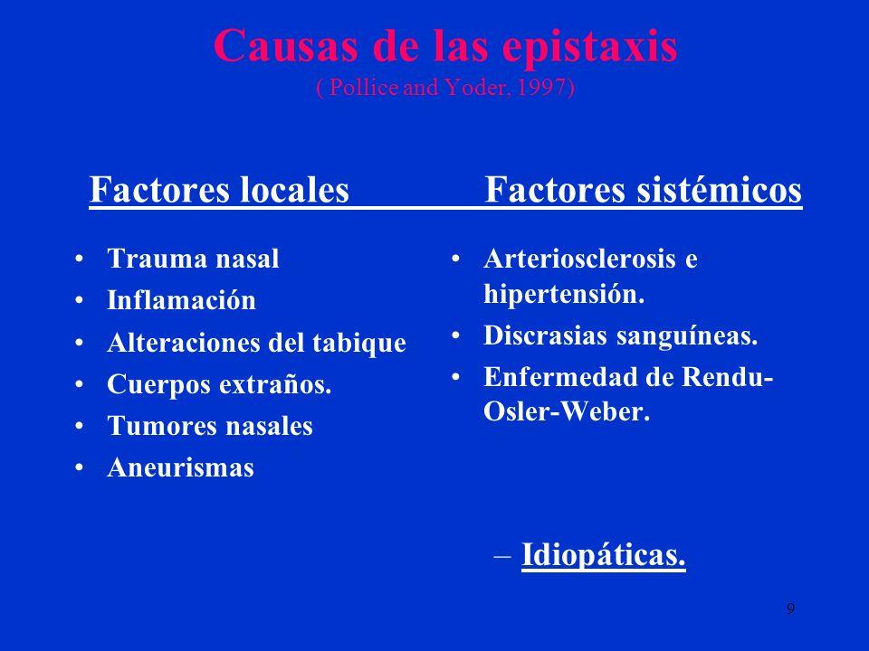 9 Causas de las epistaxis ( Pollice and Yoder, 1997) Factores locales Factores sistémicos Trauma nasal Inflamación Alteraciones del tabique Cuerpos ex