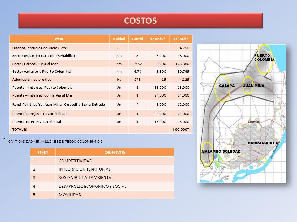 * CANTIDAD DADA EN MILLONES DE PESOS COLOMBIANOS ITEMOBJETIVOS 1COMPETITIVIDAD 2INTEGRACIÓN TERRITORIAL 3SOSTENIBILIDAD AMBIENTAL 4DESARROLLO ECONOMIC