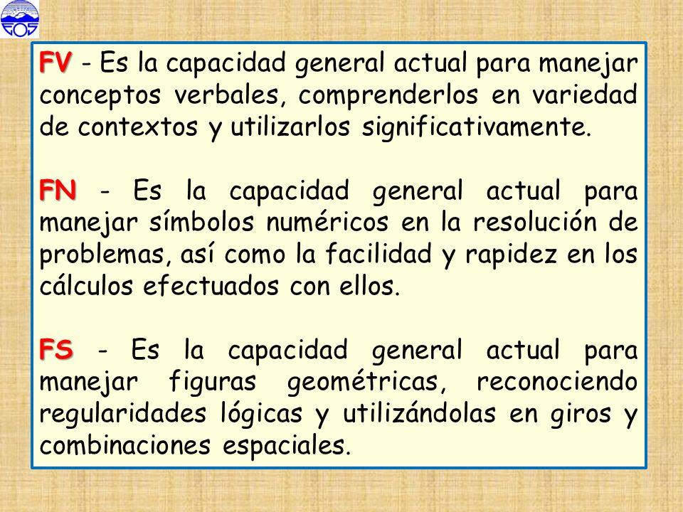 FV FV - Es la capacidad general actual para manejar conceptos verbales, comprenderlos en variedad de contextos y utilizarlos significativamente. FN FN