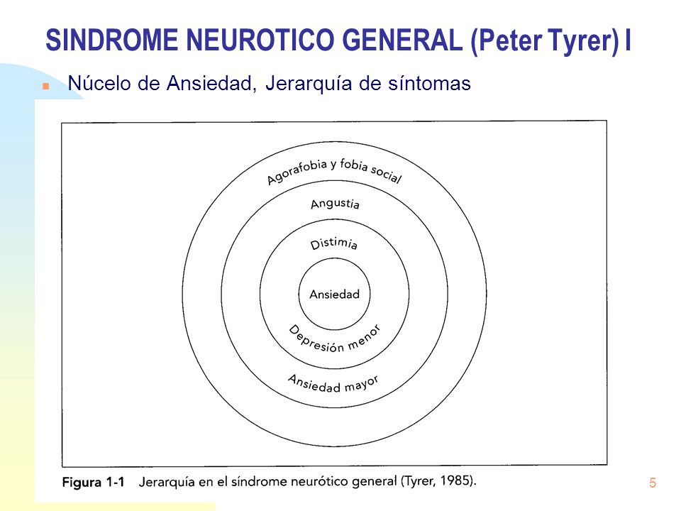 SINDROME NEUROTICO GENERAL (Peter Tyrer) II Efecto de los Acontecimientos Vitales (Estrés) sobre los síntomas Jerarquía: Persistencia de Ansiedad / Depresión leve de fondo.