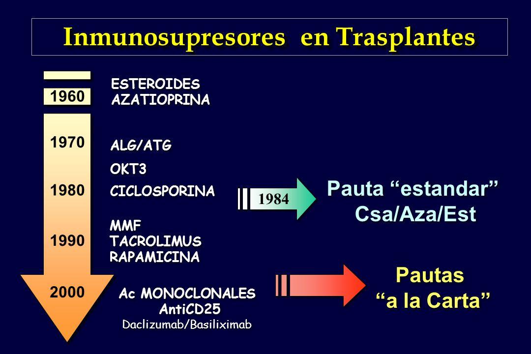 Inmunosupresores en Trasplantes 1960 1970 1980 1990 2000 ESTEROIDES AZATIOPRINA ALG/ATG OKT3 CICLOSPORINA MMF TACROLIMUS RAPAMICINA MMF TACROLIMUS RAP