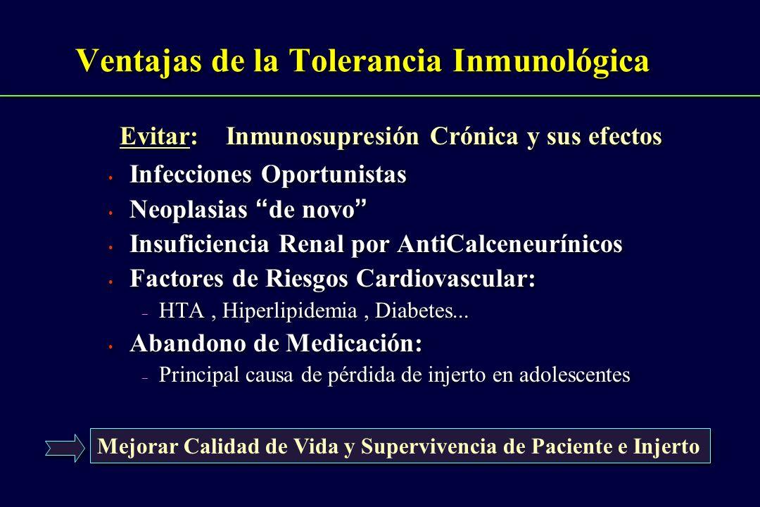 Evitar: Inmunosupresión Crónica y sus efectos Infecciones Oportunistas Neoplasias de novo Insuficiencia Renal por AntiCalceneurínicos Factores de Ries