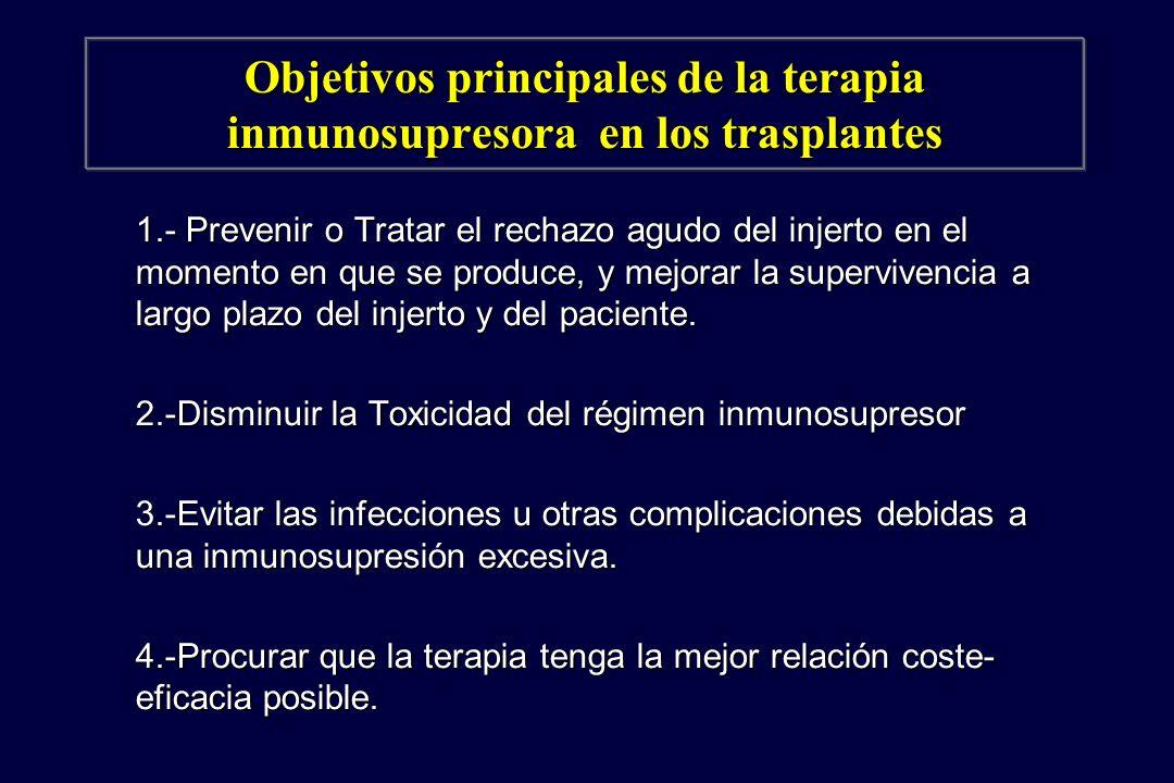 Inmunosupresores en Trasplantes 1960 1970 1980 1990 2000 ESTEROIDES AZATIOPRINA ALG/ATG OKT3 CICLOSPORINA MMF TACROLIMUS RAPAMICINA MMF TACROLIMUS RAPAMICINA Ac MONOCLONALES AntiCD25 Daclizumab/Basiliximab Ac MONOCLONALES AntiCD25 Daclizumab/Basiliximab Pautas a la Carta Pautas a la Carta Pauta estandar Csa/Aza/Est Pauta estandar Csa/Aza/Est 1984