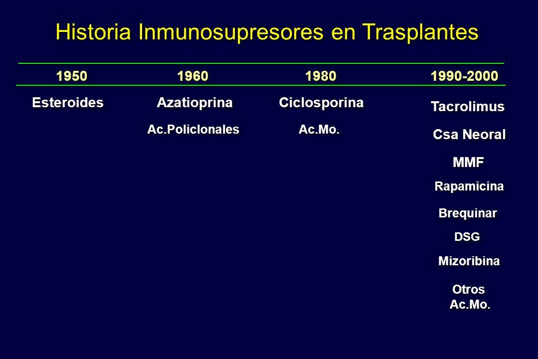 Clasificación de los Inmunsupresores I-Agentes Farmacologicos 1) Drogas Fijadoras de Inmunofilinas: -Inhibidores Calcineurina: Ciclosporina A y Tacrolimus -Independientes Calcineurina (mTOR): Rapamicina 2) Inhibidoras División celular/Metabolismo nucleótidos: -Drogas AntiLinfoproliferativas no selectivas y citotóxicas.Azatioprina y Ciclosfosfamida -Drogas específicas y Linfoselectivas.Micofenolato Mofetilo.Mizoribina, Brequinar sódico y Leflunomida 3) Corticoides 4) Mecanismo no bien conocido: Deoxypergualina