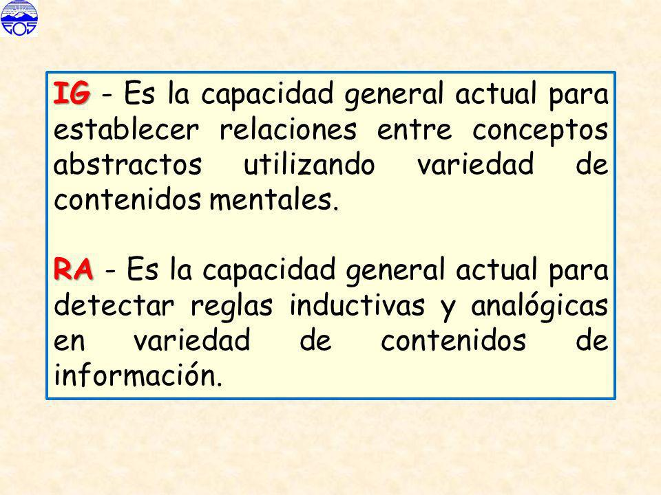 IG IG - Es la capacidad general actual para establecer relaciones entre conceptos abstractos utilizando variedad de contenidos mentales. RA RA - Es la