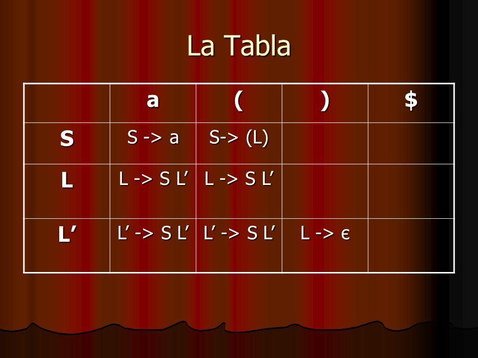 La Tabla a()$ S S -> a S-> (L) L L -> S L L L -> є