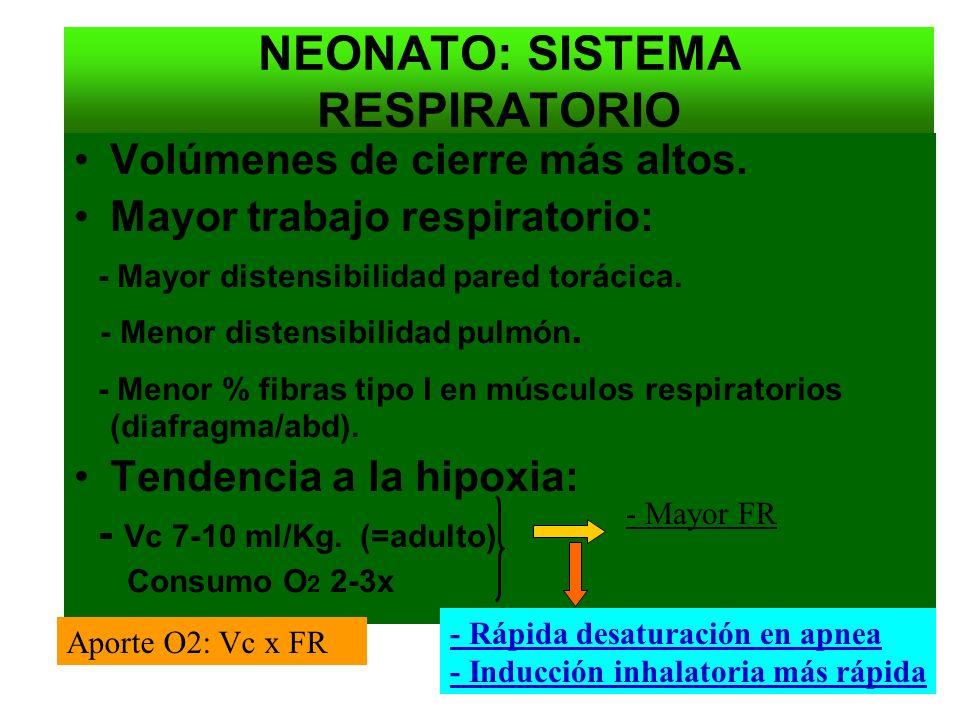 NEONATO: SISTEMA RESPIRATORIO Volúmenes de cierre más altos. Mayor trabajo respiratorio: - Mayor distensibilidad pared torácica. - Menor distensibilid