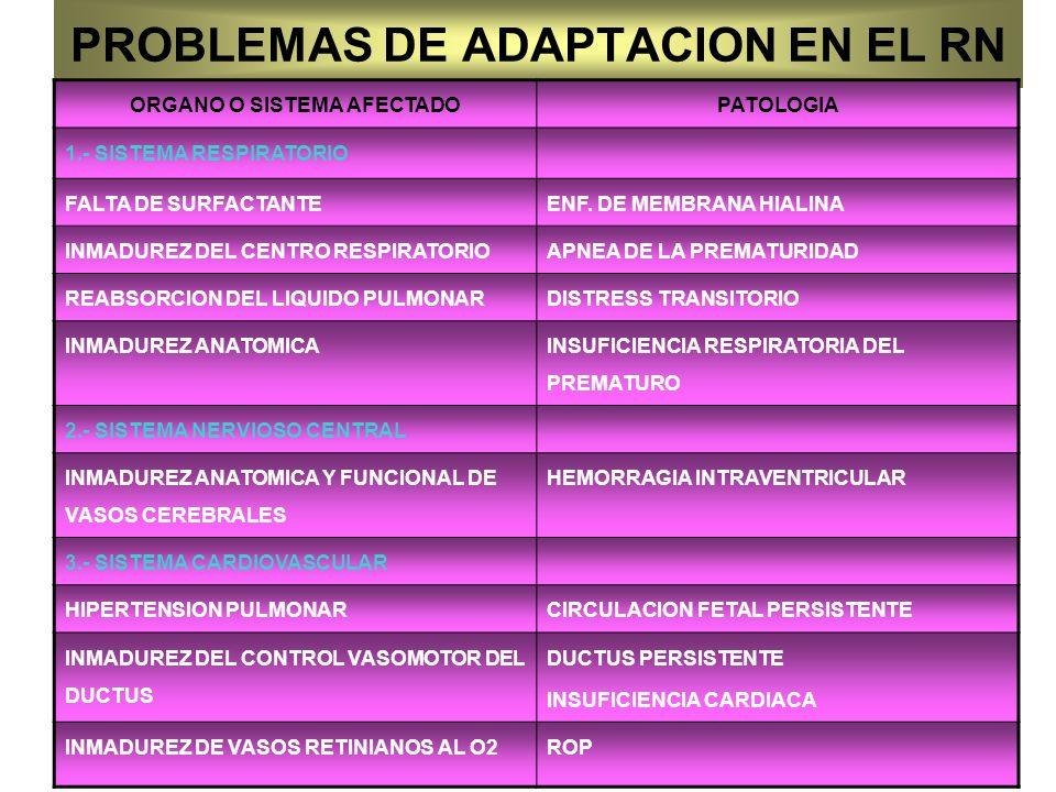 PROBLEMAS DE ADAPTACION EN EL RN ORGANO O SISTEMA AFECTADOPATOLOGIA 1.- SISTEMA RESPIRATORIO FALTA DE SURFACTANTEENF. DE MEMBRANA HIALINA INMADUREZ DE