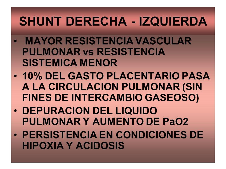 SHUNT DERECHA - IZQUIERDA MAYOR RESISTENCIA VASCULAR PULMONAR vs RESISTENCIA SISTEMICA MENOR 10% DEL GASTO PLACENTARIO PASA A LA CIRCULACION PULMONAR