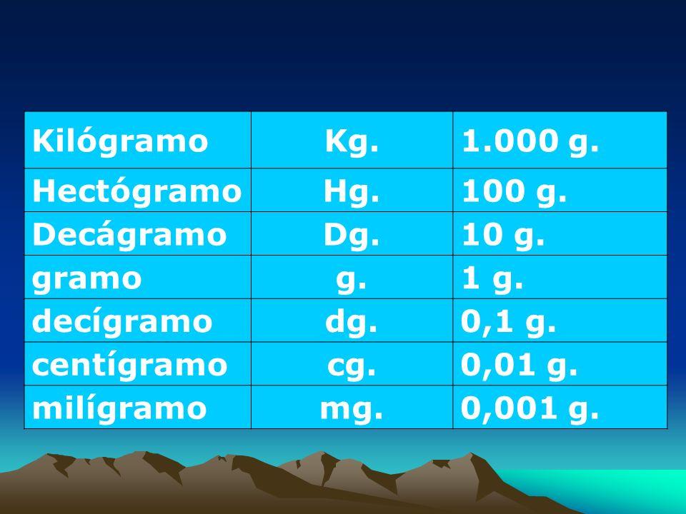 Unidades de Peso.KilógramoKg.1.000 g. HectógramoHg.100 g.