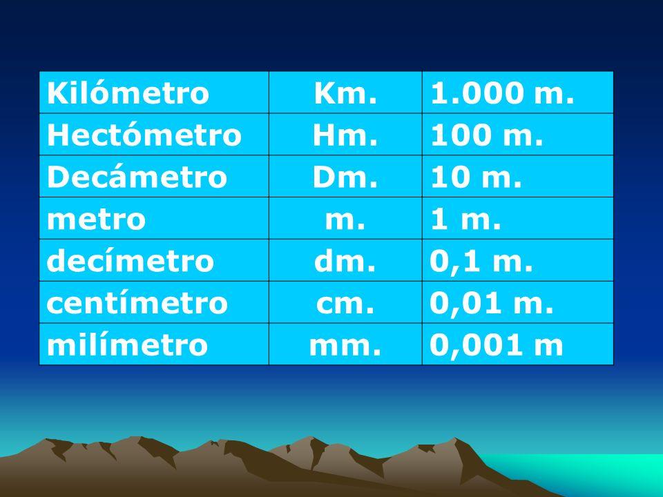 Unidades de Longitud.KilómetroKm.1.000 m. HectómetroHm.100 m.