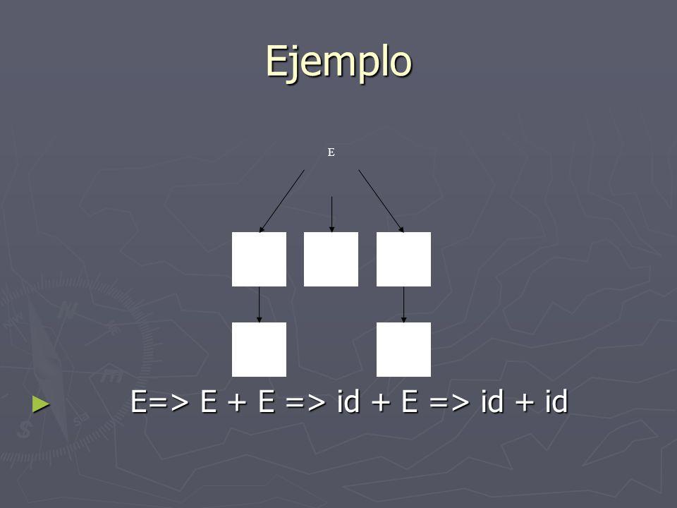 Análisis Ascendente Es el intento de encontrar una derivación por la derecha para una cadena de entrada Es el intento de encontrar una derivación por la derecha para una cadena de entrada