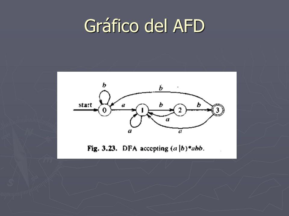 Gráfico del AFD