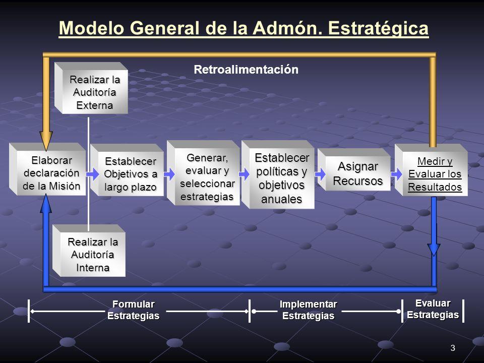 3 Modelo General de la Admón. Estratégica Elaborar declaración de la Misión Establecer Objetivos a largo plazo Generar, evaluar y seleccionar estrateg