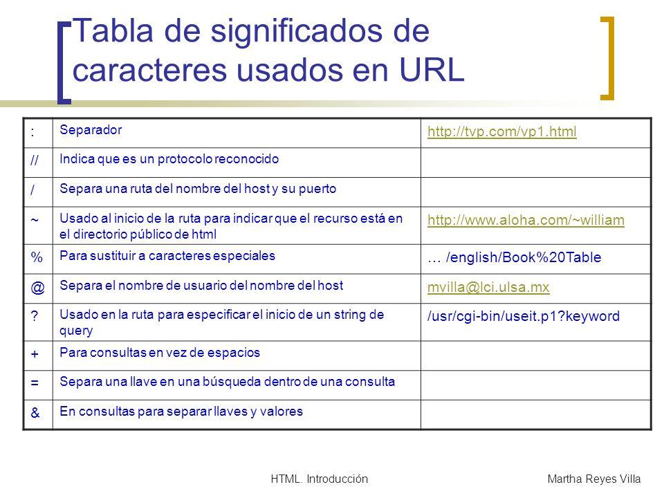 HTML. IntroducciónMartha Reyes Villa Tabla de significados de caracteres usados en URL : Separador http://tvp.com/vp1.html // Indica que es un protoco