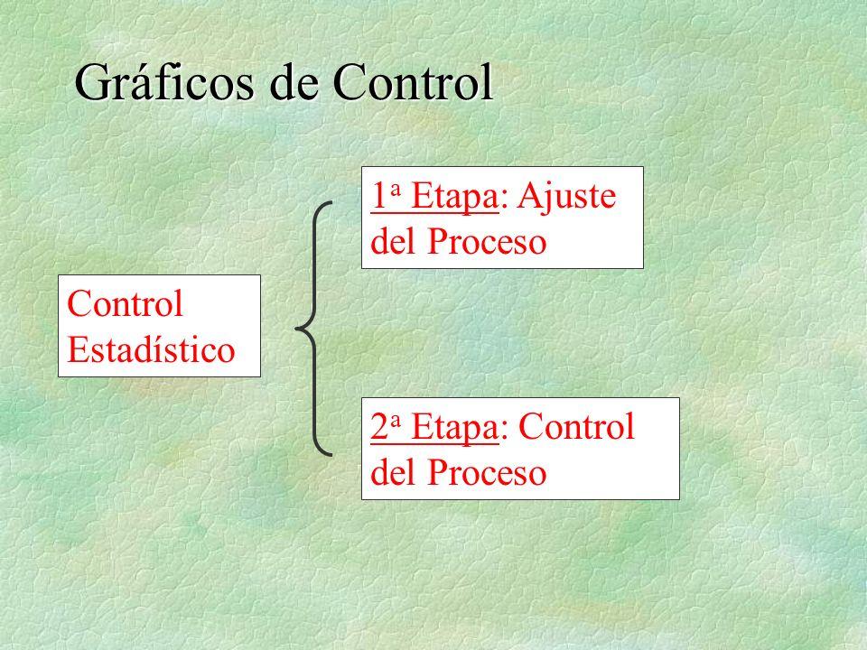 1 a Etapa: Ajuste del Proceso 2 a Etapa: Control del Proceso Control Estadístico