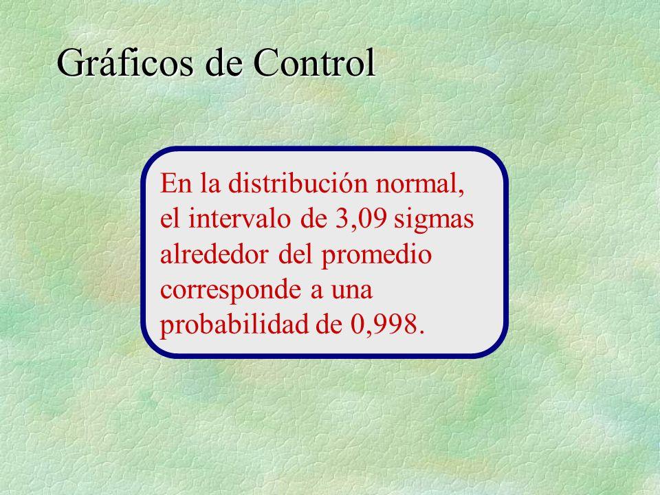 En la distribución normal, el intervalo de 3,09 sigmas alrededor del promedio corresponde a una probabilidad de 0,998.