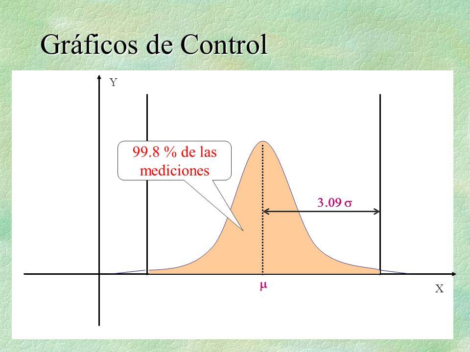 X Y Gráficos de Control 99.8 % de las mediciones