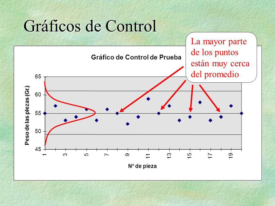 Gráfico de Control de Prueba 45 50 55 60 65 13579 1113151719 Nº de pieza Peso de las piezas (Gr.) La mayor parte de los puntos están muy cerca del pro