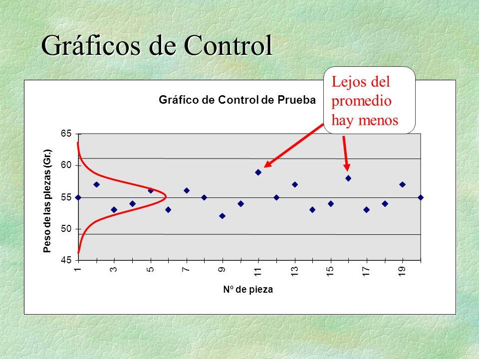 Gráficos de Control Gráfico de Control de Prueba 45 50 55 60 65 13579 1113151719 Nº de pieza Peso de las piezas (Gr.) Lejos del promedio hay menos