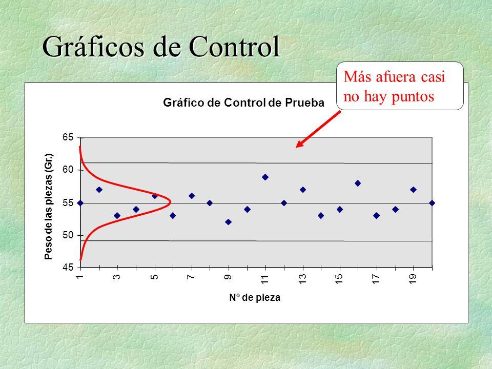 Gráficos de Control Gráfico de Control de Prueba 45 50 55 60 65 13579 1113151719 Nº de pieza Peso de las piezas (Gr.) Más afuera casi no hay puntos