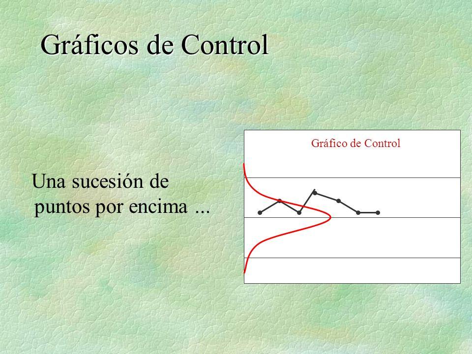 Una sucesión de puntos por encima... Gráficos de Control Gráfico de Control