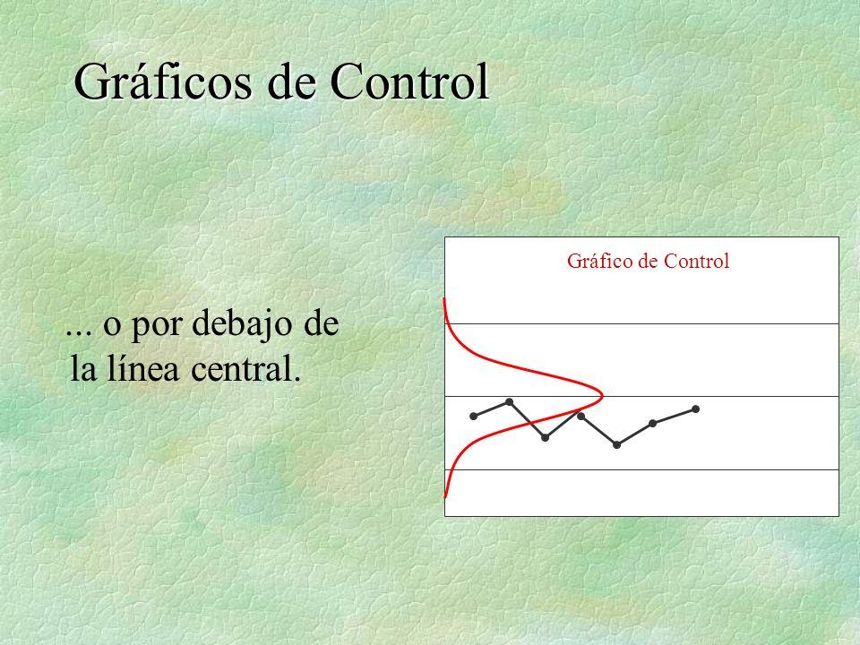 ... o por debajo de la línea central. Gráficos de Control Gráfico de Control