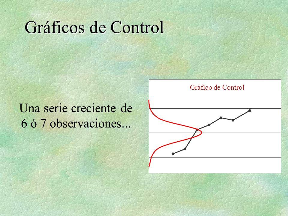 Una serie creciente de 6 ó 7 observaciones... Gráficos de Control Gráfico de Control