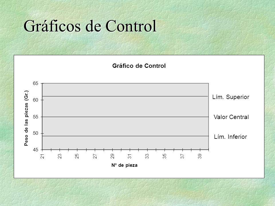 Gráfico de Control 45 50 55 60 65 21232527293133353739 Nº de pieza Peso de las piezas (Gr.) Lím. Superior Valor Central Lím. Inferior
