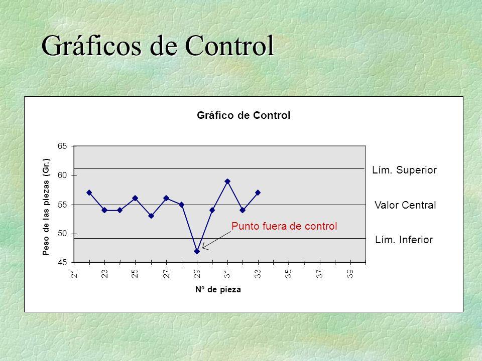 Gráfico de Control 45 50 55 60 65 21232527293133353739 Nº de pieza Peso de las piezas (Gr.) Lím. Superior Valor Central Lím. Inferior Punto fuera de c