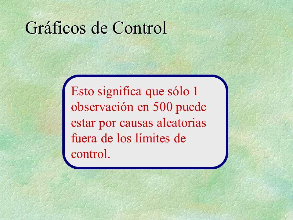 Esto significa que sólo 1 observación en 500 puede estar por causas aleatorias fuera de los límites de control.