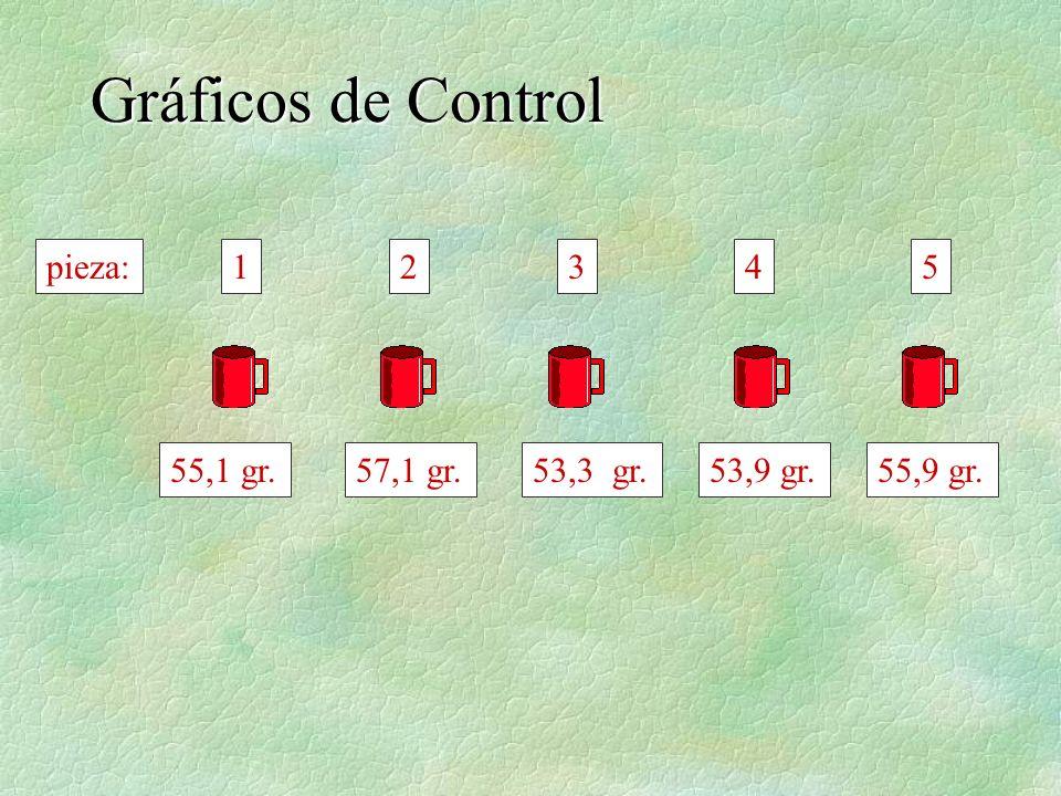 En este gráfico se representan los puntos correspondientes a las observaciones con las que se calcularon los límites de control: Gráficos de Control