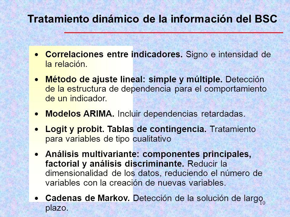 10 Tratamiento dinámico de la información del BSC Correlaciones entre indicadores. Signo e intensidad de la relación. Método de ajuste lineal: simple