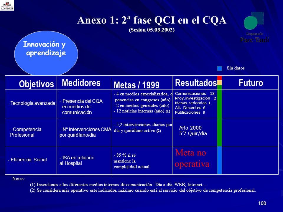 100 Anexo 1: 2ª fase QCI en el CQA (Sesión 05.03.2002) Innovación y aprendizaje Notas: (1) Inserciones a los diferentes medios internos de comunicació