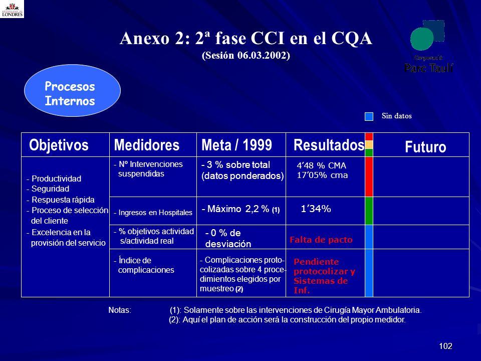 102 Procesos Internos Anexo 2: 2ª fase CCI en el CQA (Sesión 06.03.2002) Notas: (1): Solamente sobre las intervenciones de Cirugía Mayor Ambulatoria.