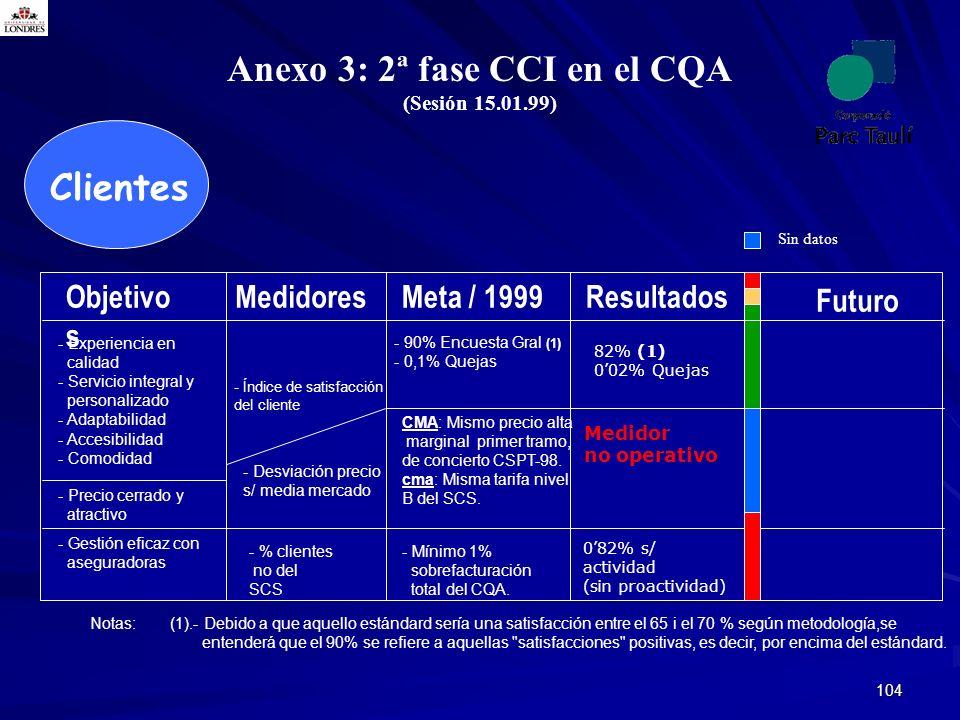 104 Clientes Anexo 3: 2ª fase CCI en el CQA (Sesión 15.01.99) Notas:(1).- Debido a que aquello estándard sería una satisfacción entre el 65 i el 70 %